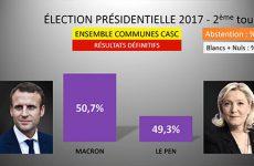 Présidentielle Quel candidat est arrivé en tête dans votre commune ? Analyse des résultats du secteur.